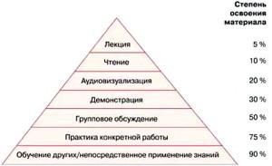 Бизнес тренинги Донецк